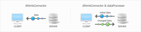 Learn more and download dhtmlxConnector 1.5