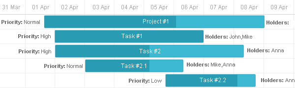 labels-near-gantt