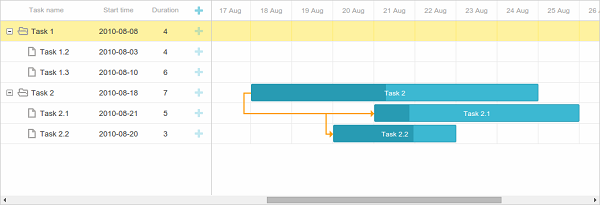 Gantt chart with Laravel