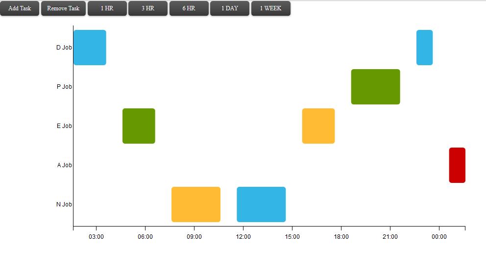 d3js gantt chart