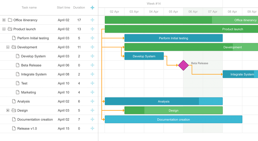 Comparing Gantt Chart And Timeline Chart Dhtmlx Blog
