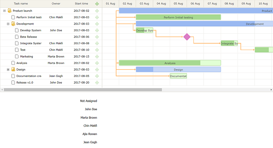 Drawing Lines Using Javascript : Using d js to visualize daily workload in dhtmlx gantt charts