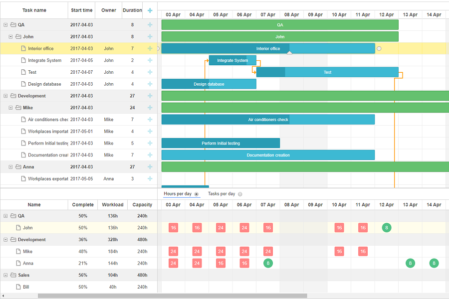 gantt resources view