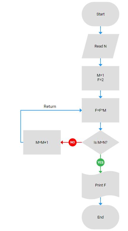 grey flowchart js