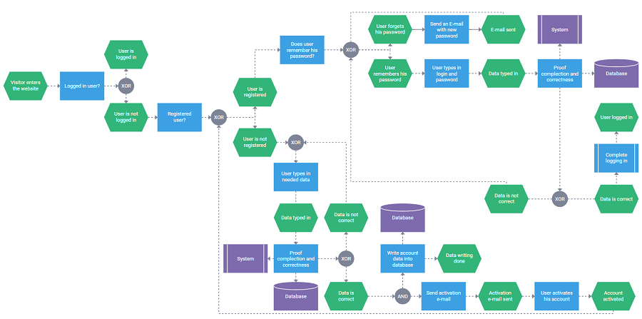 javascript flowchart