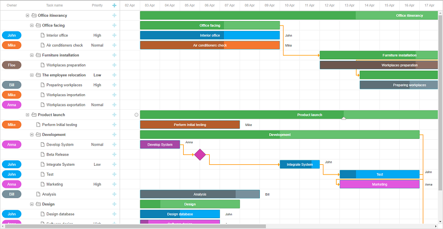 resource planning gantt