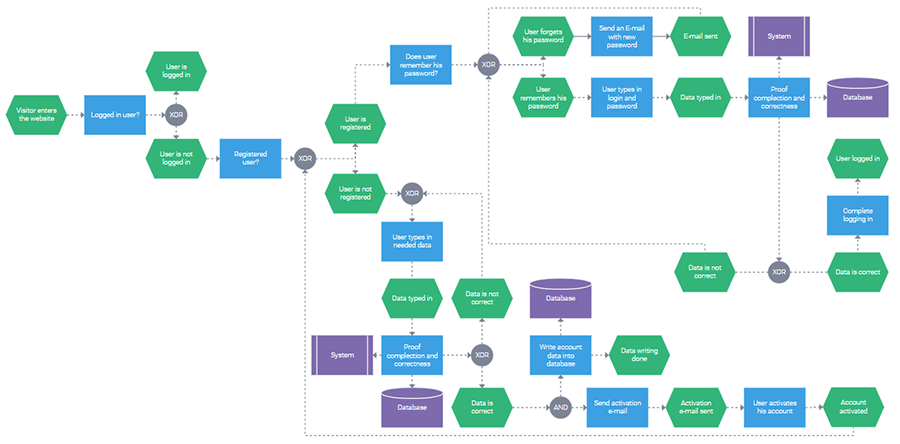 javascript wide flowchart