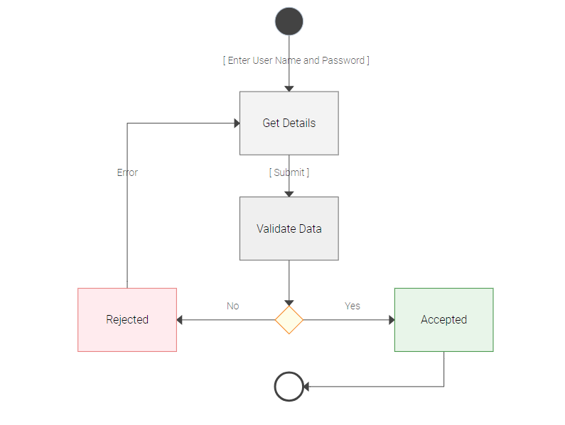 Activity Diagram in Programming