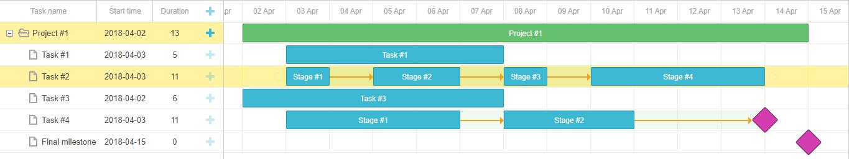 gantt split tasks