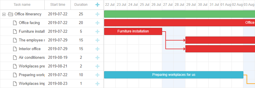 Critical path calculation in Gantt for Salesforce