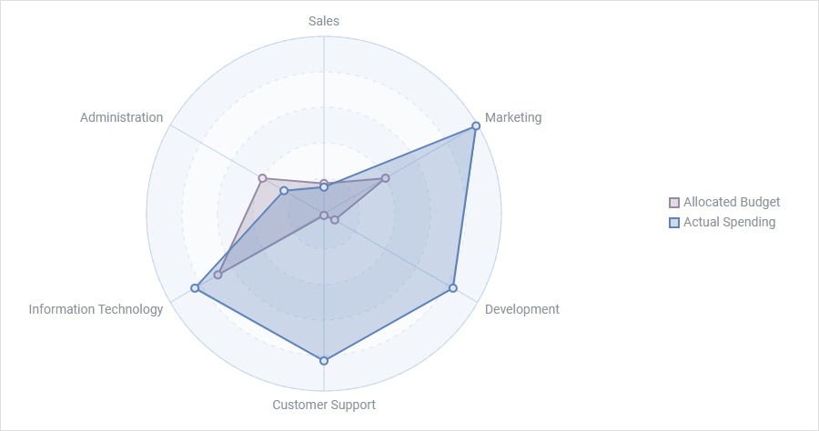 HTML Radar Chart by DHTMLX