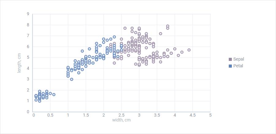 Scatter Chart JavaScript DHTMLX