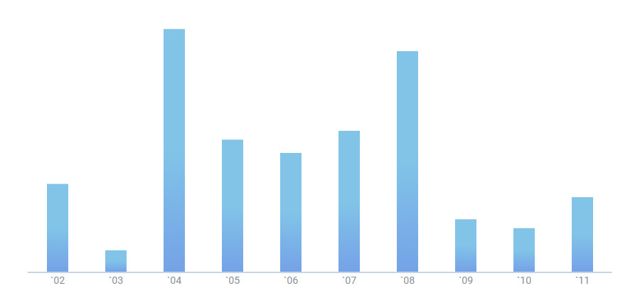 Js bar chart with gradient by DHTMLX
