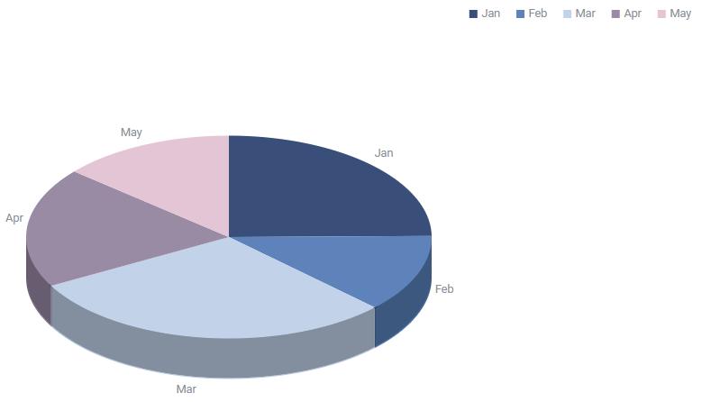 Pie3D Chart
