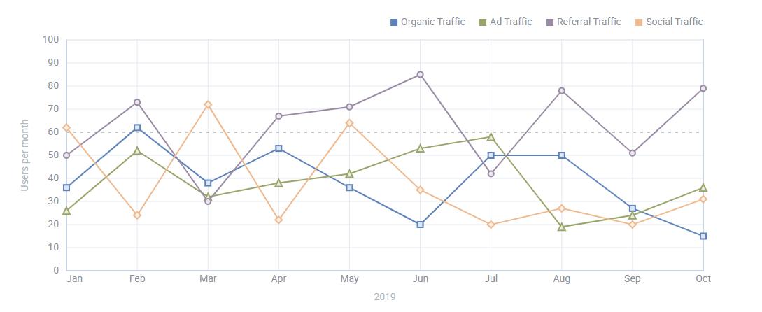 JavaScirpt Line Chart by DHTMLX