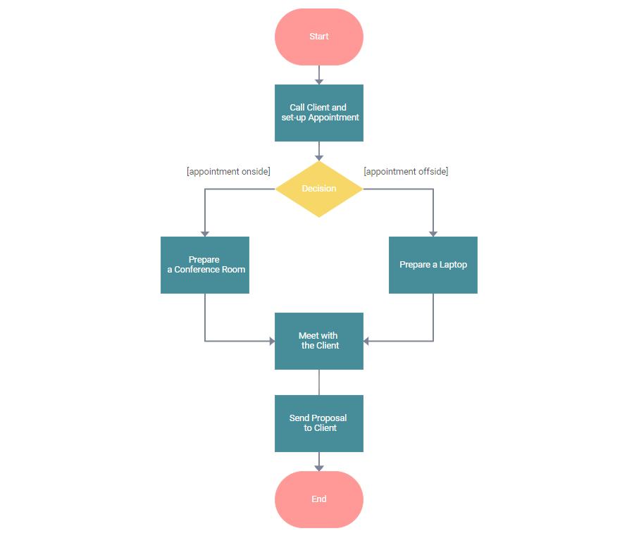 JavaScript Activity Diagram