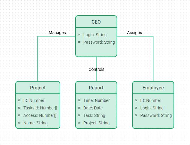 JavaScript UML class diagram