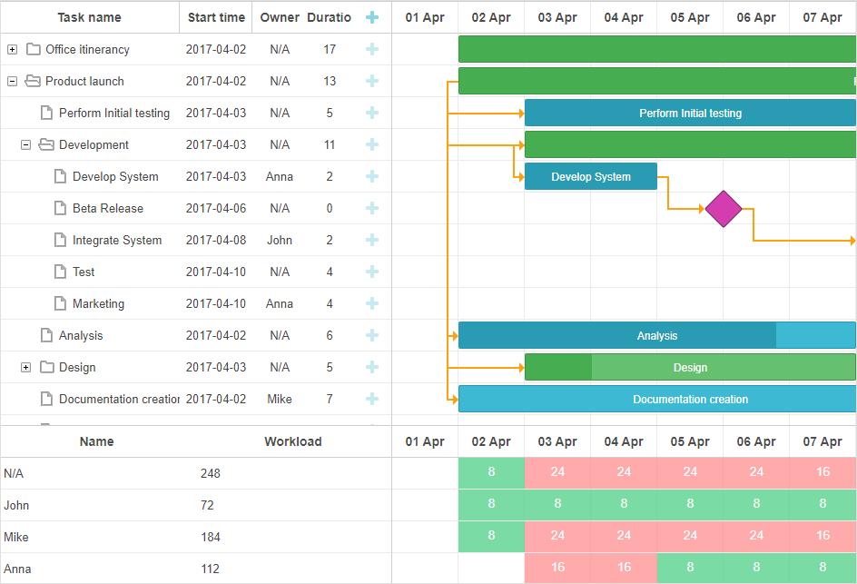 DHTMLX Gantt - Resource Panel - Timeline