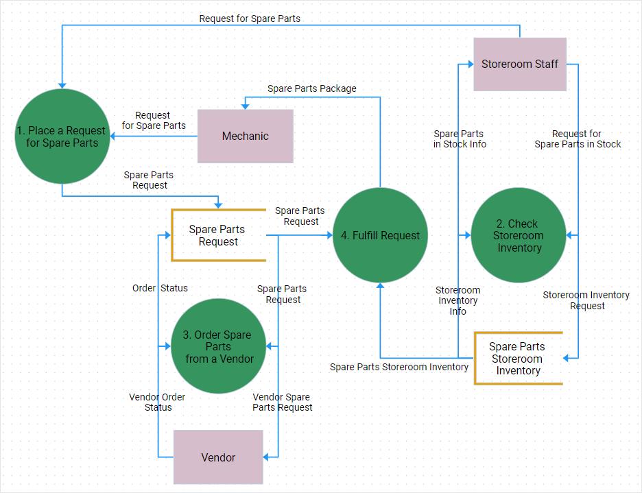 DHTMLX -Data Flow Diagram