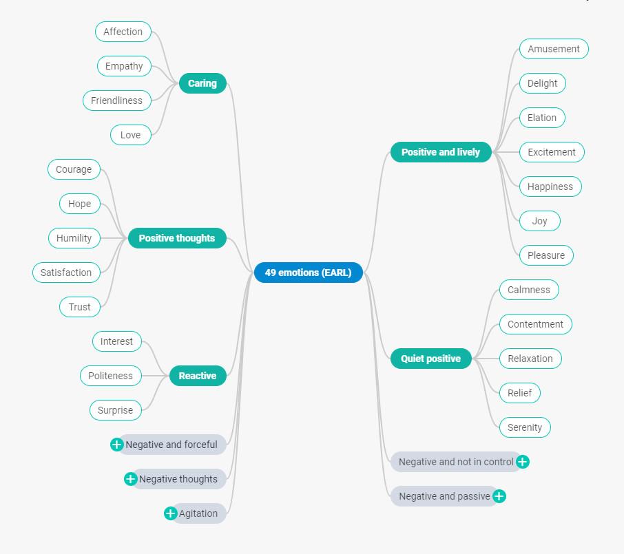 DHTMLX Mind Map