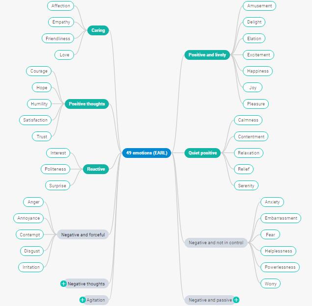 DHTMLX Diagram - mind map