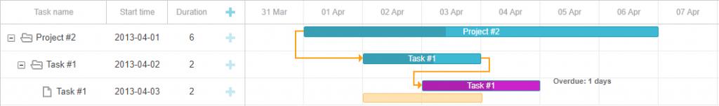 Highlighting tasks with overdue tasks