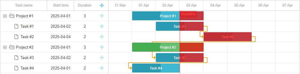 Gantt timeline with the broken project deadline