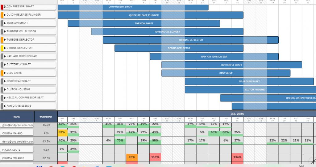 Gantt chart with the resource utilization panel