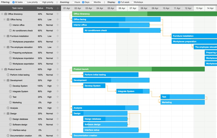 Javascript gantt chart library dhtmlxgantt filtering and zooming ccuart Gallery