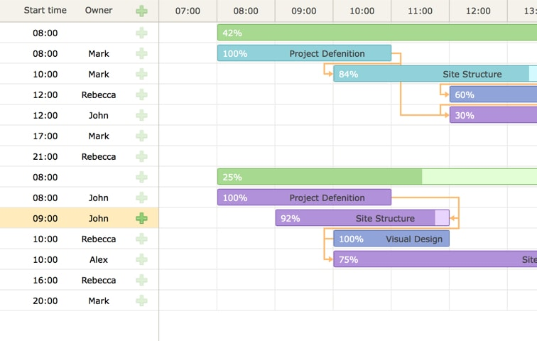 Javascript gantt chart library dhtmlxgantt hours scale hours scale view sample ccuart Images