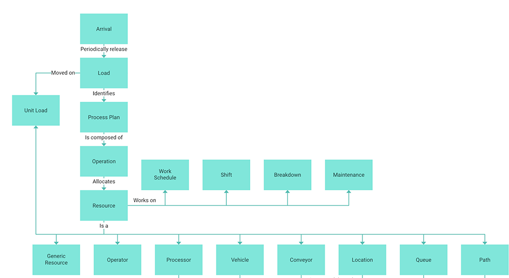 Dhtmlx libraries javascript ui framework with html5 ui components diagram ccuart Gallery